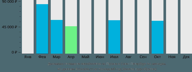Динамика стоимости авиабилетов из Пусана в Санкт-Петербург по месяцам