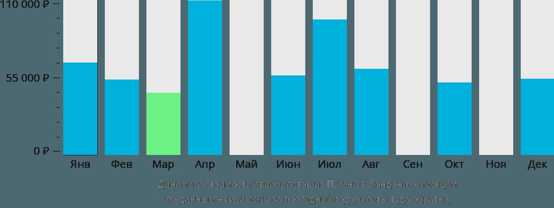 Динамика стоимости авиабилетов из Пусана в Лондон по месяцам