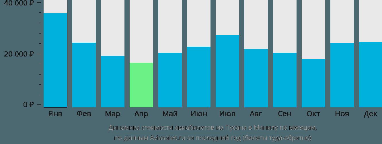 Динамика стоимости авиабилетов из Пусана в Манилу по месяцам