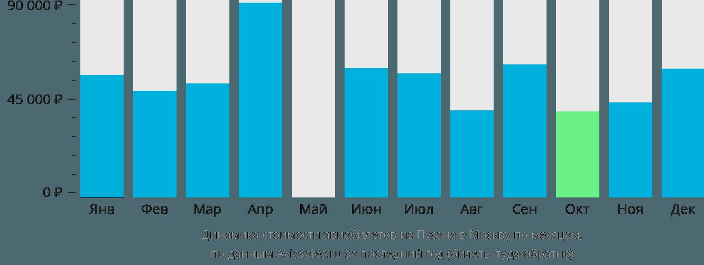 Динамика стоимости авиабилетов из Пусана в Москву по месяцам