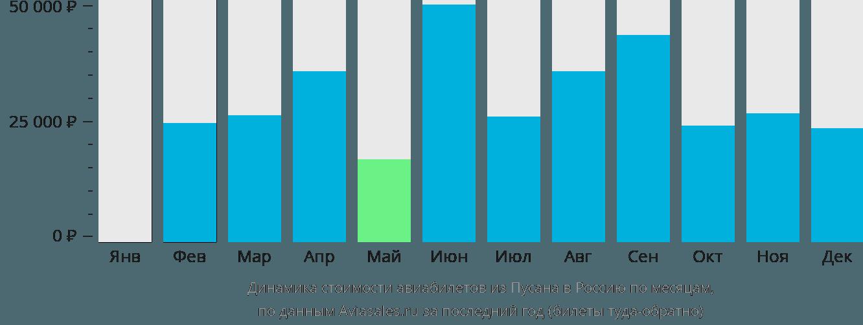Динамика стоимости авиабилетов из Пусана в Россию по месяцам