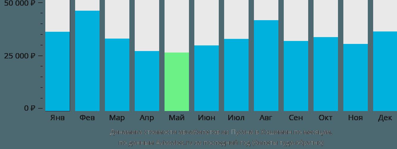 Динамика стоимости авиабилетов из Пусана в Хошимин по месяцам