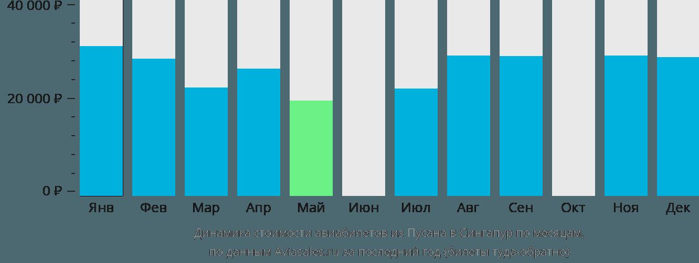 Динамика стоимости авиабилетов из Пусана в Сингапур по месяцам