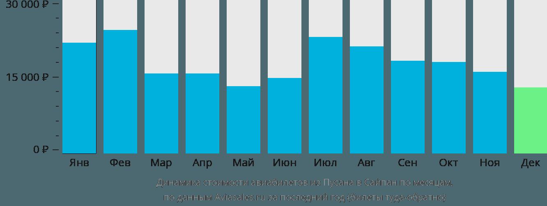 Динамика стоимости авиабилетов из Пусана в Сайпан по месяцам