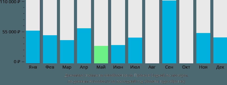 Динамика стоимости авиабилетов из Пусана в Сидней по месяцам