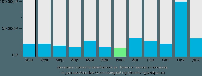 Динамика стоимости авиабилетов из Пусана в Таиланд по месяцам