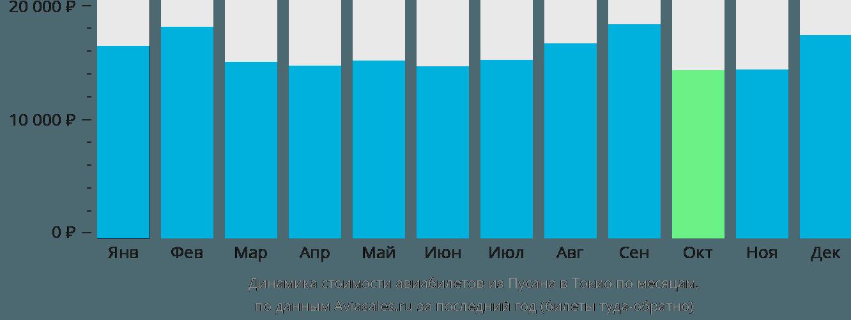 Динамика стоимости авиабилетов из Пусана в Токио по месяцам