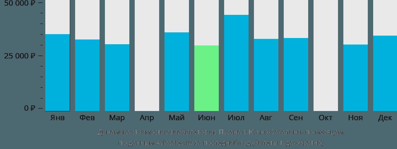 Динамика стоимости авиабилетов из Пусана в Южно-Сахалинск по месяцам