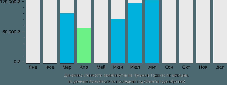 Динамика стоимости авиабилетов из Пусана в Торонто по месяцам
