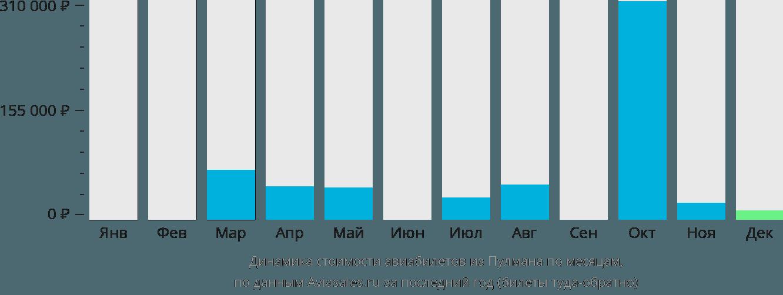 Динамика стоимости авиабилетов из Пулмана по месяцам