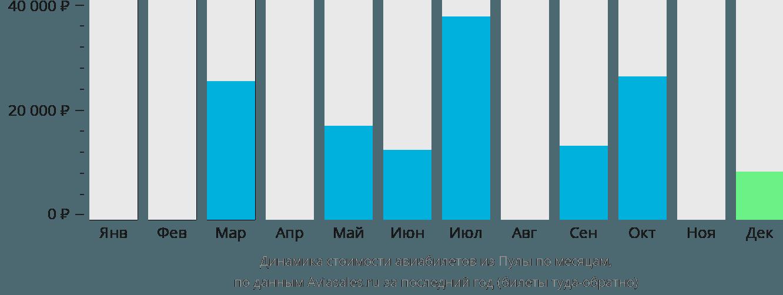 Динамика стоимости авиабилетов из Пулы по месяцам