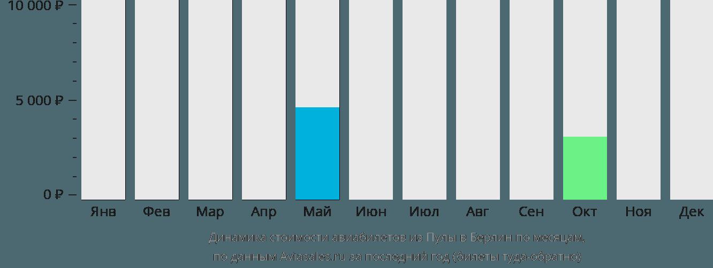 Динамика стоимости авиабилетов из Пулы в Берлин по месяцам