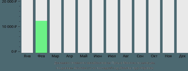 Динамика стоимости авиабилетов из Пулы в Мюнхен по месяцам