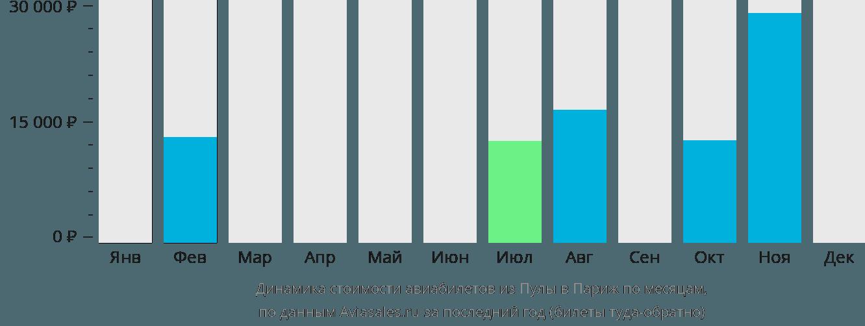 Динамика стоимости авиабилетов из Пулы в Париж по месяцам