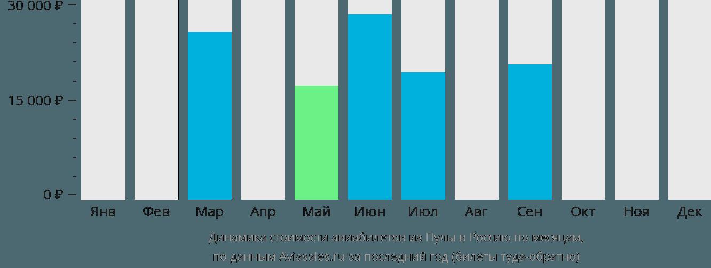 Динамика стоимости авиабилетов из Пулы в Россию по месяцам