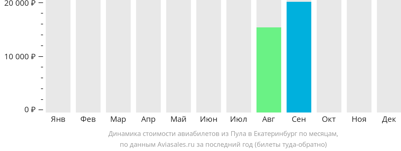 Динамика стоимости авиабилетов из Пулы в Екатеринбург по месяцам
