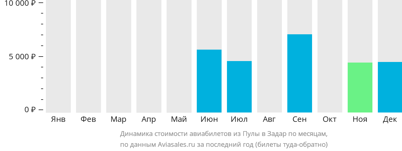 Динамика стоимости авиабилетов из Пулы в Задар по месяцам