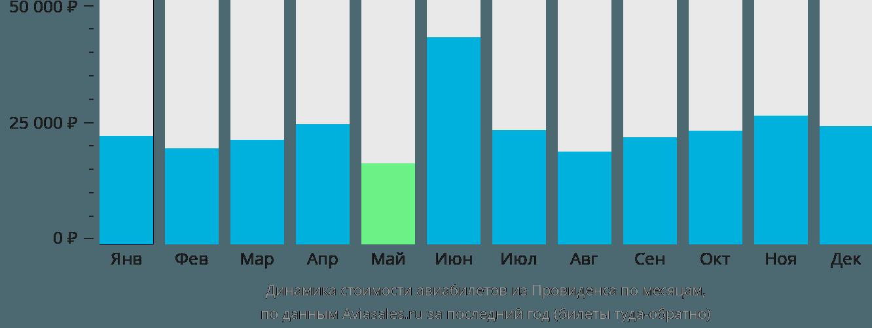 Динамика стоимости авиабилетов из Провиденса по месяцам