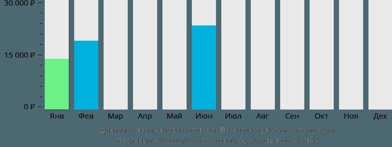 Динамика стоимости авиабилетов из Провиденса в Колумбус по месяцам