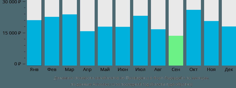 Динамика стоимости авиабилетов из Провиденса в Форт-Лодердейл по месяцам