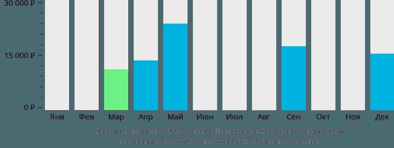 Динамика стоимости авиабилетов из Провиденса в Джэксонвилл по месяцам