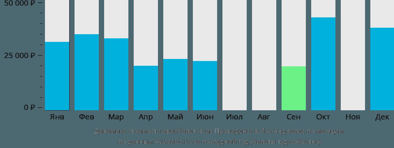 Динамика стоимости авиабилетов из Провиденса в Лос-Анджелес по месяцам