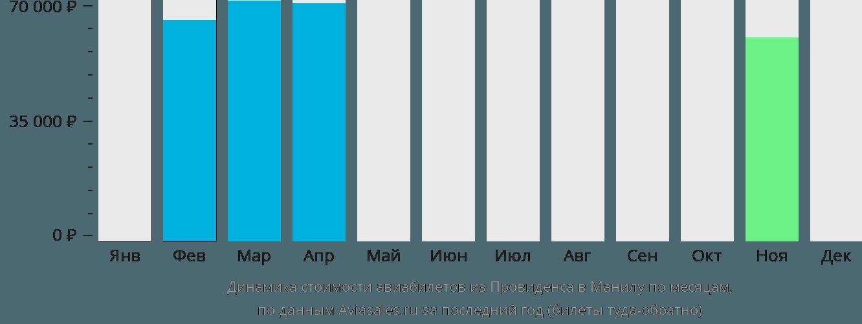 Динамика стоимости авиабилетов из Провиденса в Манилу по месяцам