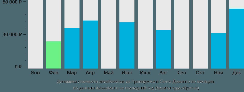 Динамика стоимости авиабилетов из Провиденса в Санто-Доминго по месяцам