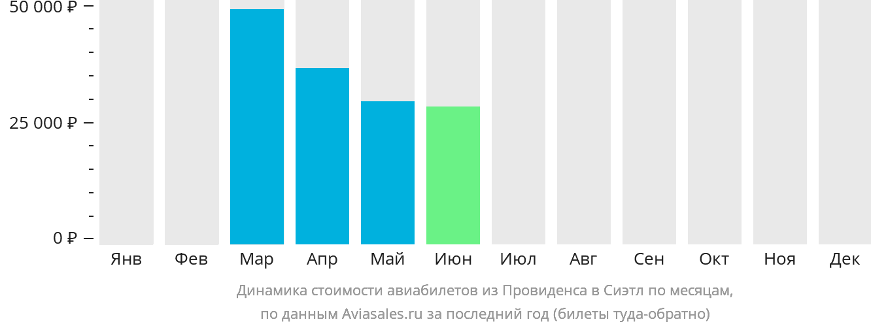 Динамика стоимости авиабилетов из Провиденса в Сиэтл по месяцам