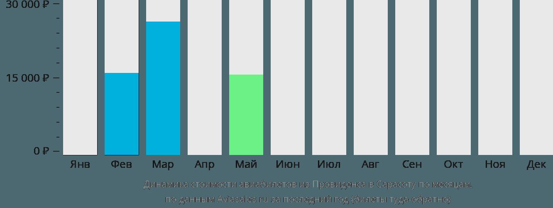 Динамика стоимости авиабилетов из Провиденса в Сарасоту по месяцам