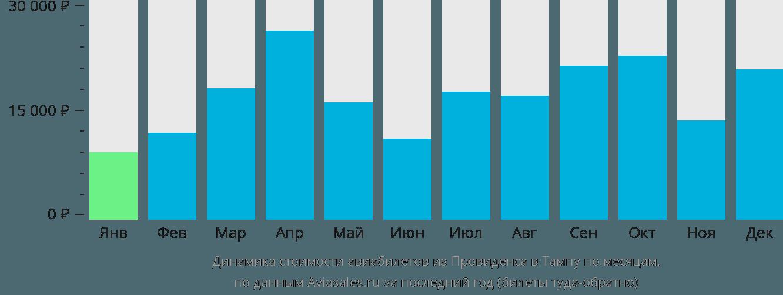 Динамика стоимости авиабилетов из Провиденса в Тампу по месяцам