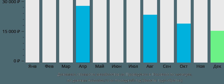 Динамика стоимости авиабилетов из Провиденса в Ноксвилл по месяцам