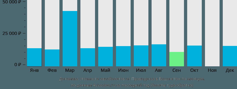 Динамика стоимости авиабилетов из Провиденса в Вашингтон по месяцам