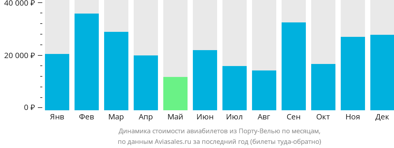 Динамика стоимости авиабилетов из Порту-Велью по месяцам