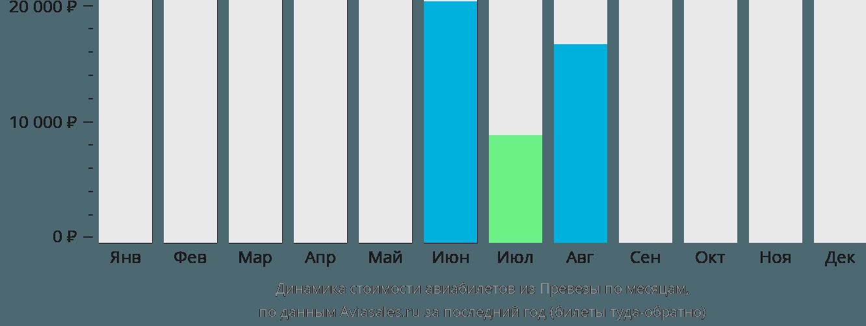 Динамика стоимости авиабилетов из Превезы по месяцам