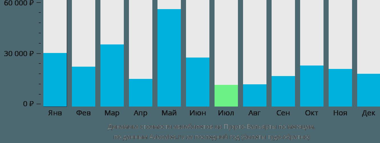 Динамика стоимости авиабилетов из Пуэрто-Вальярты по месяцам