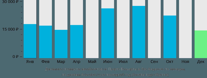 Динамика стоимости авиабилетов из Пуэрто-Вальярты в Лос-Анджелес по месяцам