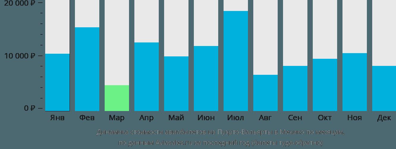Динамика стоимости авиабилетов из Пуэрто-Вальярты в Мехико по месяцам
