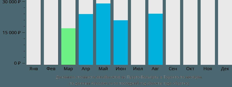 Динамика стоимости авиабилетов из Пуэрто-Вальярты в Торонто по месяцам