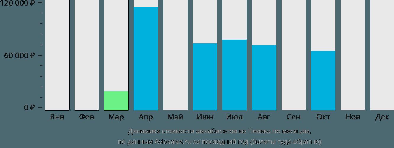 Динамика стоимости авиабилетов из Певека по месяцам