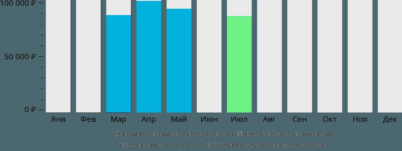 Динамика стоимости авиабилетов из Певека в Москву по месяцам