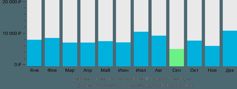 Динамика стоимости авиабилетов из Павлодара по месяцам