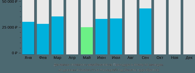 Динамика стоимости авиабилетов из Павлодара в Анапу по месяцам