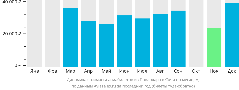Динамика стоимости авиабилетов из Павлодара в Сочи по месяцам