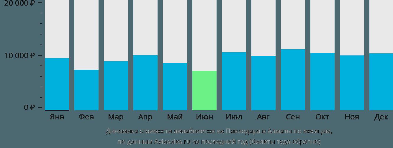 Динамика стоимости авиабилетов из Павлодара в Алматы по месяцам