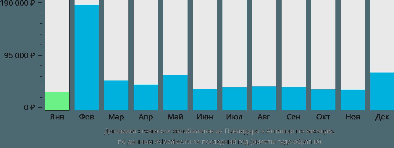 Динамика стоимости авиабилетов из Павлодара в Анталью по месяцам