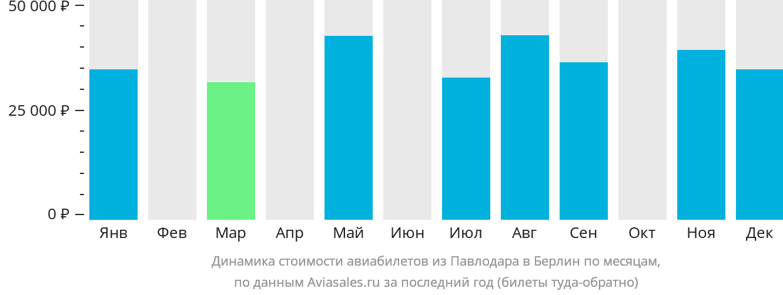 Динамика стоимости авиабилетов из Павлодара в Берлин по месяцам