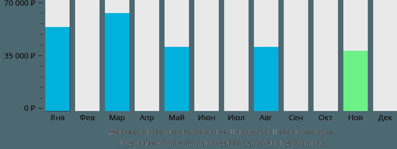 Динамика стоимости авиабилетов из Павлодара в Пекин по месяцам