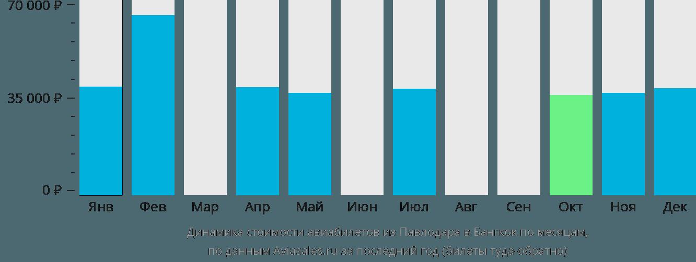 Динамика стоимости авиабилетов из Павлодара в Бангкок по месяцам