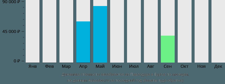 Динамика стоимости авиабилетов из Павлодара в Бургас по месяцам